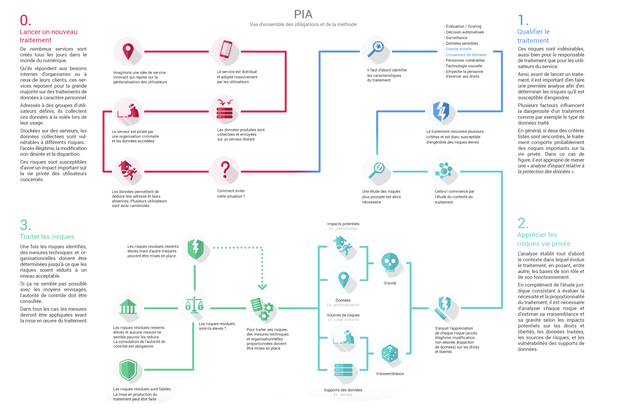 Vue d'ensemble des obligations de la méthode PIA (source CNIl)