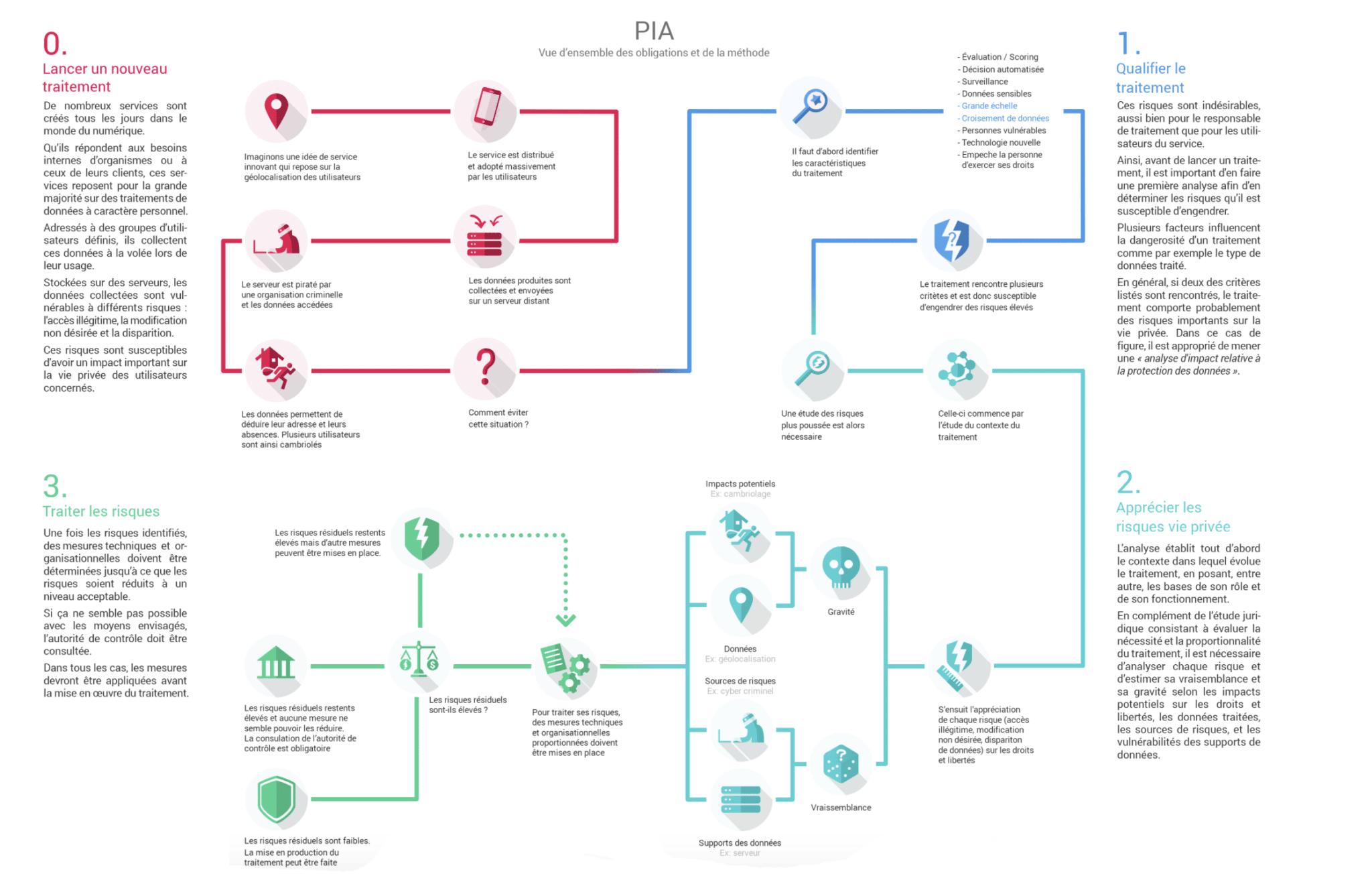 Visuel de la CNIL sur le PIA
