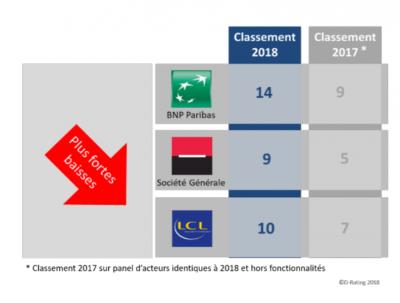 classement des banques de détail 2018 et 2017