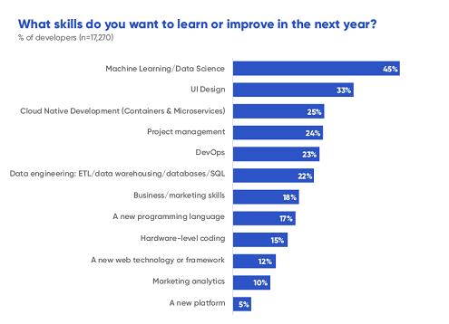 Quels sont les compétences que les développeurs veulent apprendre ou améliorer en 2019 ? - Graphique