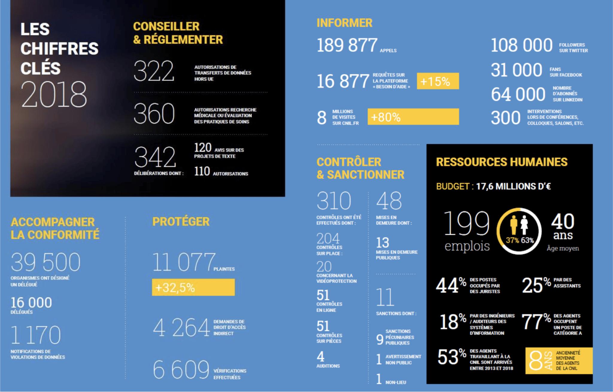 Source CNIL : les chiffres clés 2018