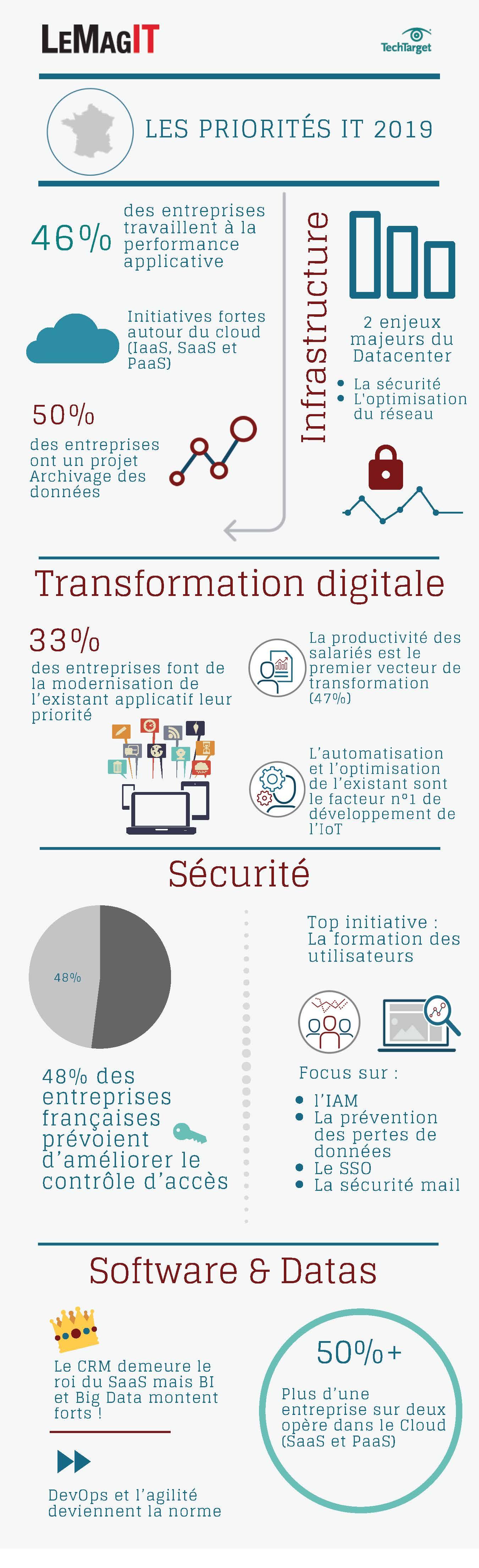 Infographie de MagIT sur les priorités de l'IT de 2019