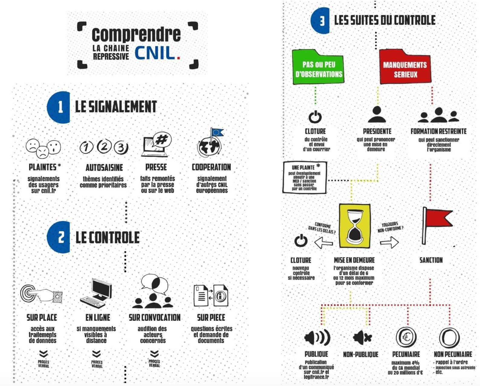 Schéma de la chaine répressive de la CNIL