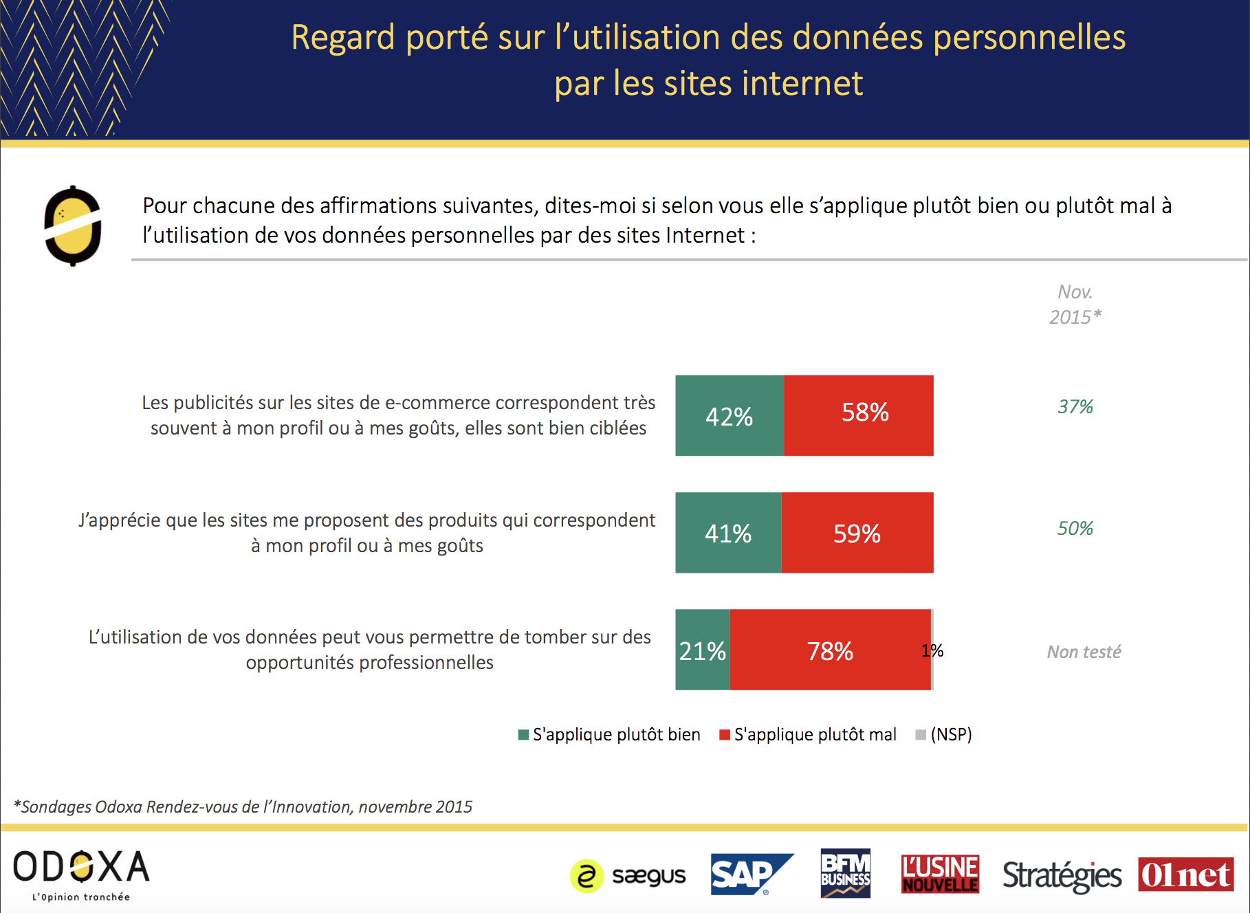 Visuel sur le regard porté sur l'utilisation des données personnelles par les sites internet