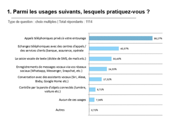 Visuel sur les usages téléphoniques des Français