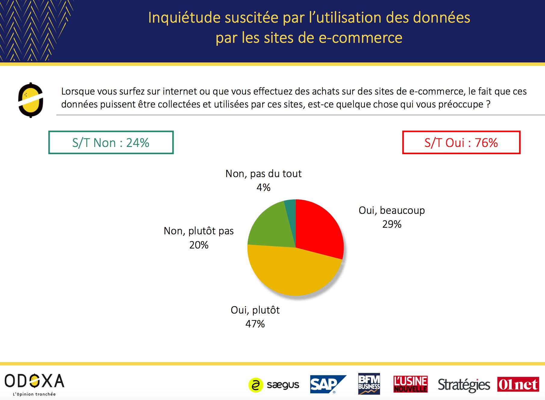 Visuel sur l'inquiétude suscitée par l'utilisation des données par les sites e-commerce
