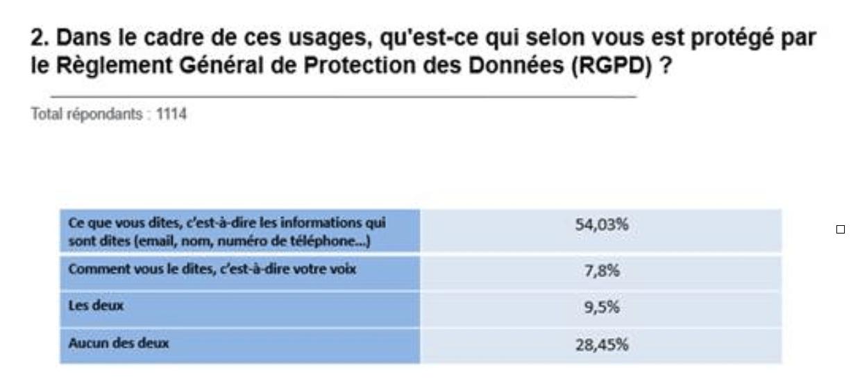visuel sur les usages protégés par le RGPD concernant la voix