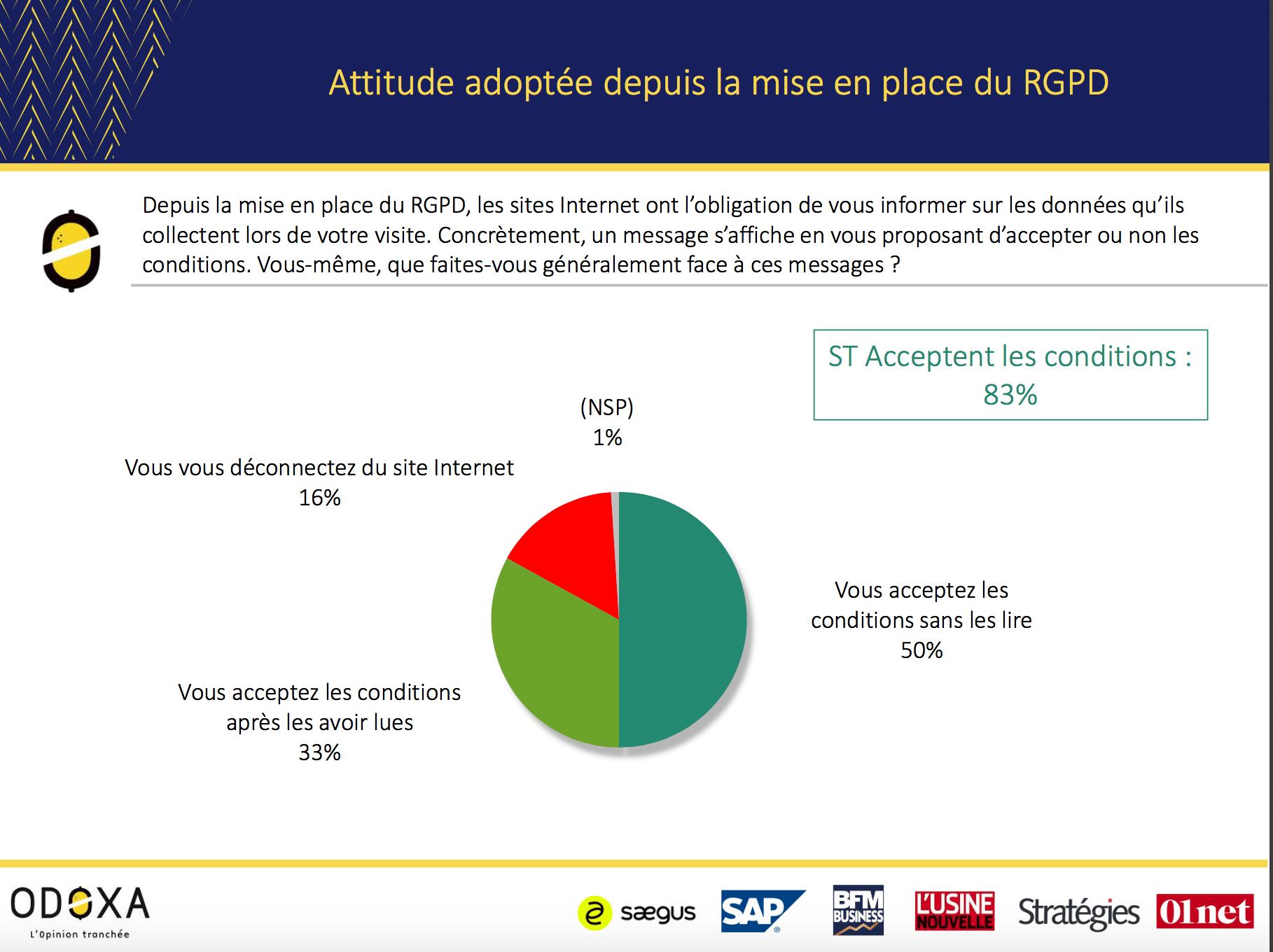 Visuel sur l'attitude adoptére depuis la mise en place du RGPD