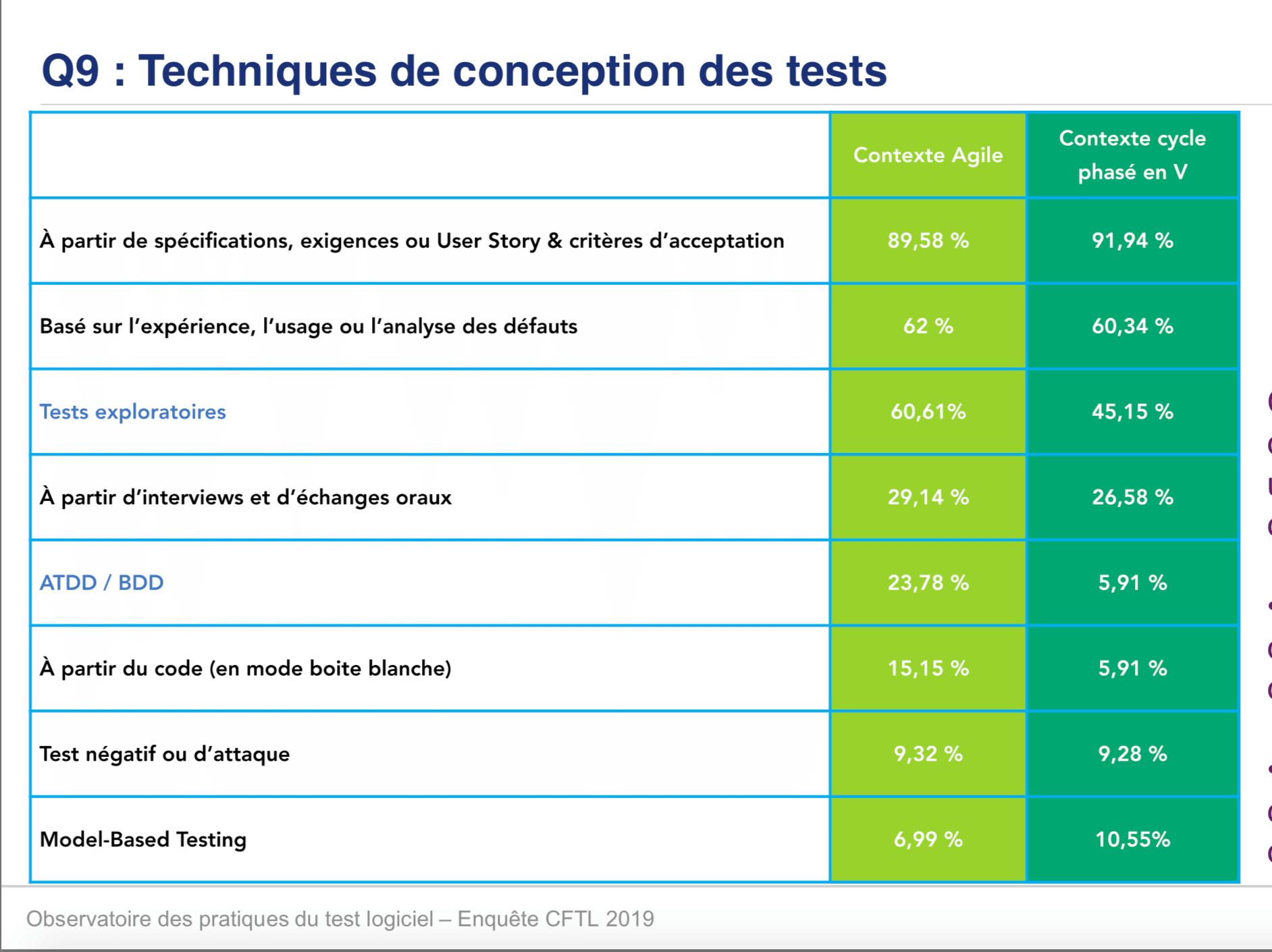 Visuel sur les techniques de conception des tests