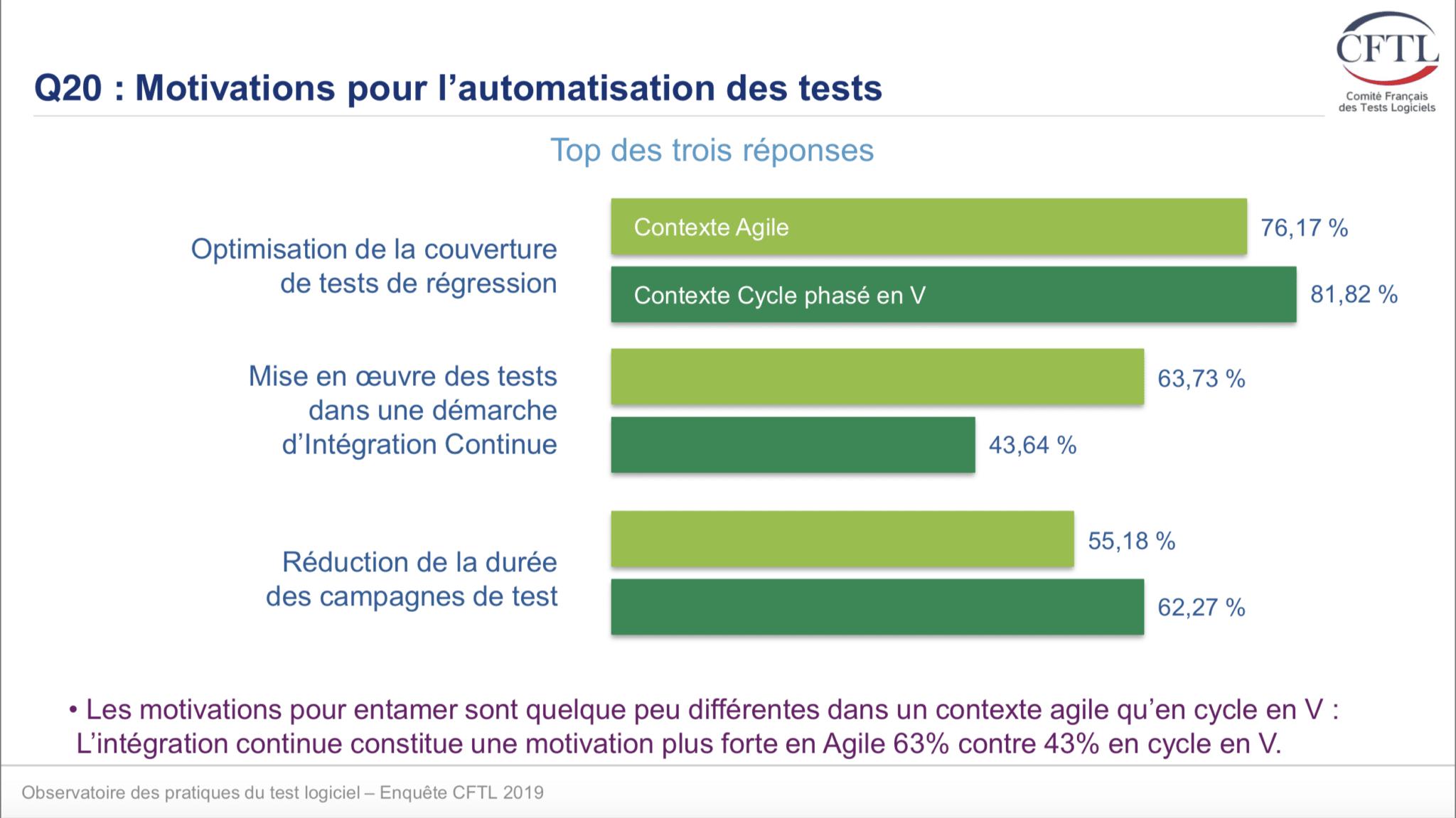 Visuel sur les motivations pour l'automatisation des tests