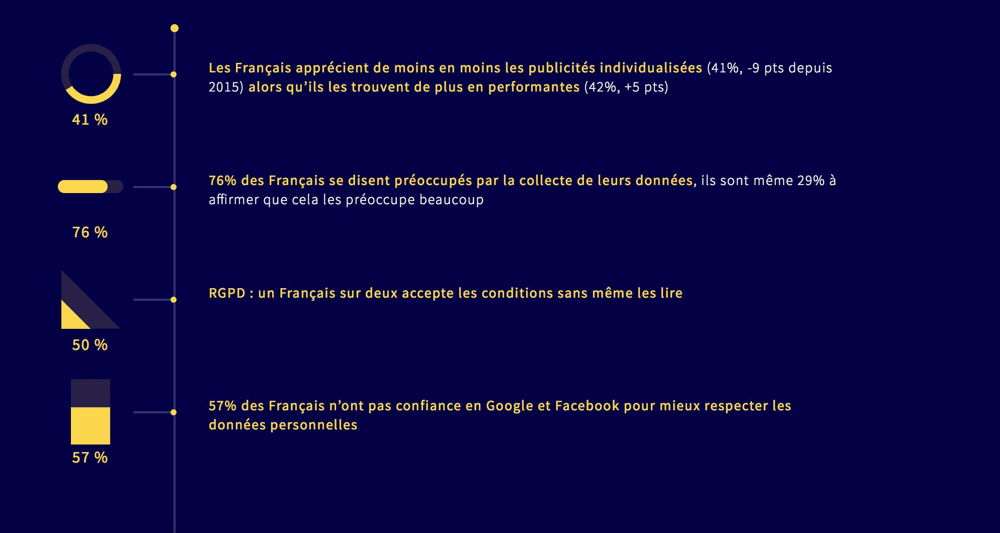 Visuel qui synthétise la relation entre le rgpd et les Français