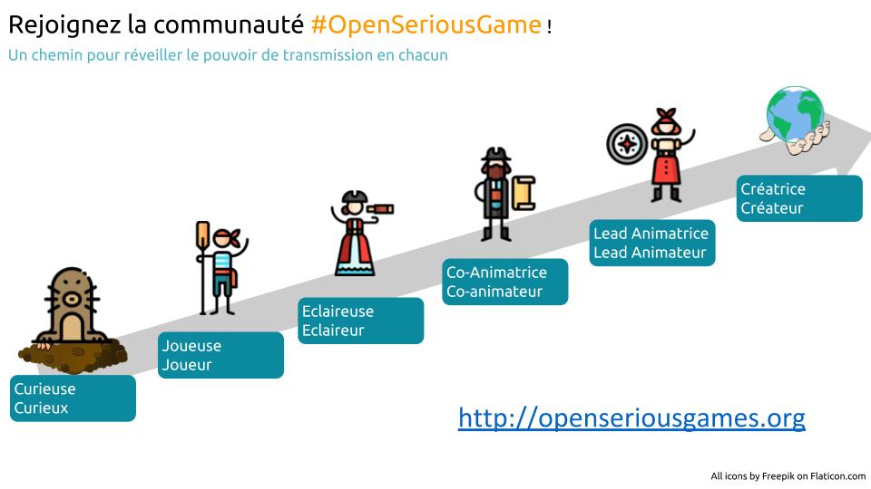 Le parcours Open Serious Game du curieux au créateur de jeu