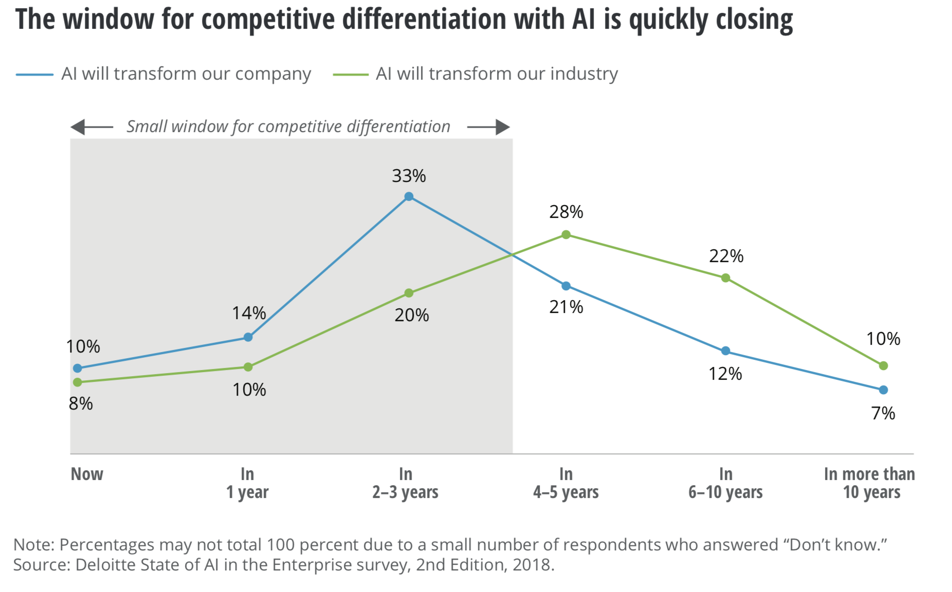 Window for competitive differentiation with AI is quicly closing