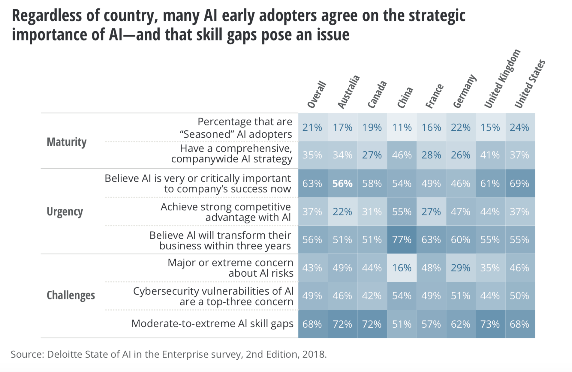 AI early adopters agree on the strategic importance of AI