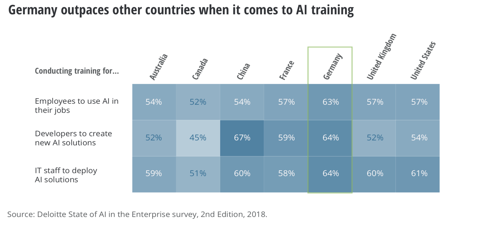 Germany outspaces other countries when it comes to AI training