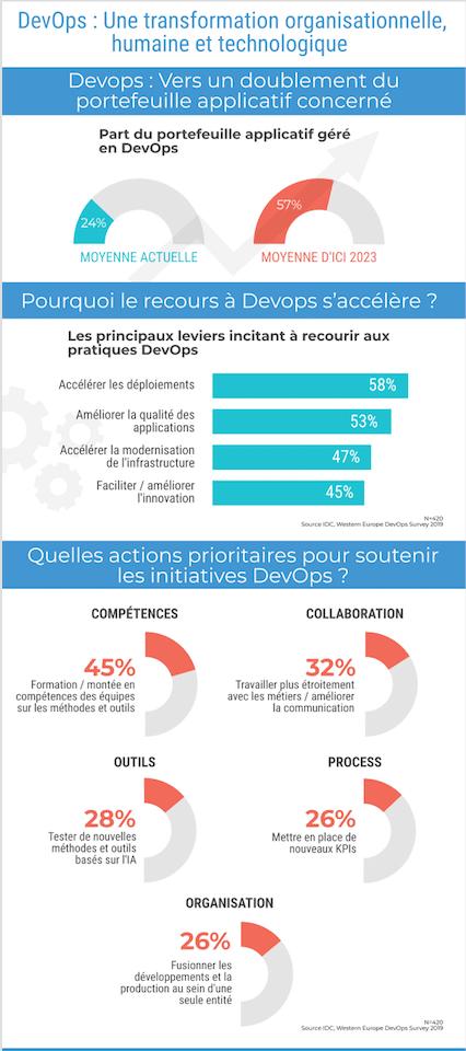 Infographie DevOps