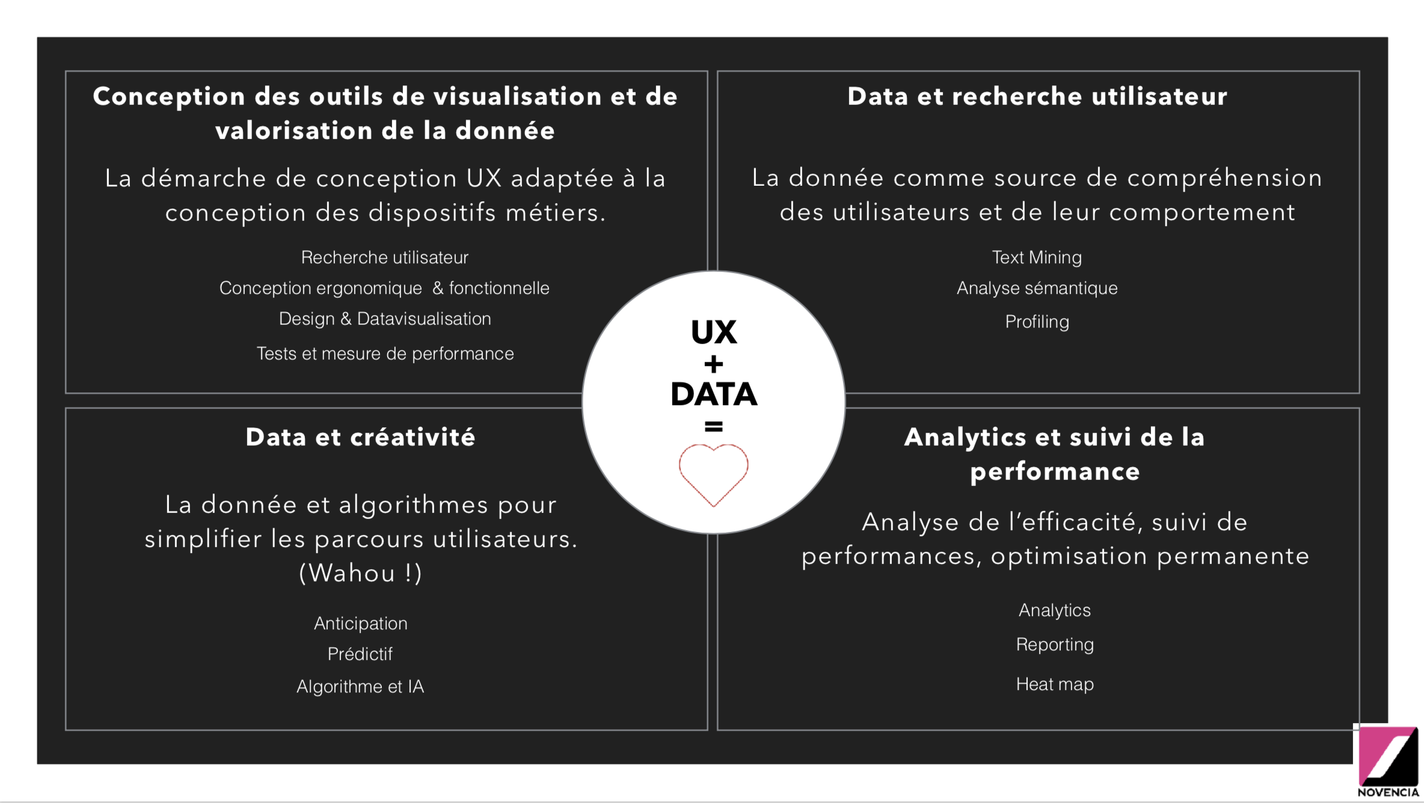 """Visuel des 4 piliers """"UX+DATA="""