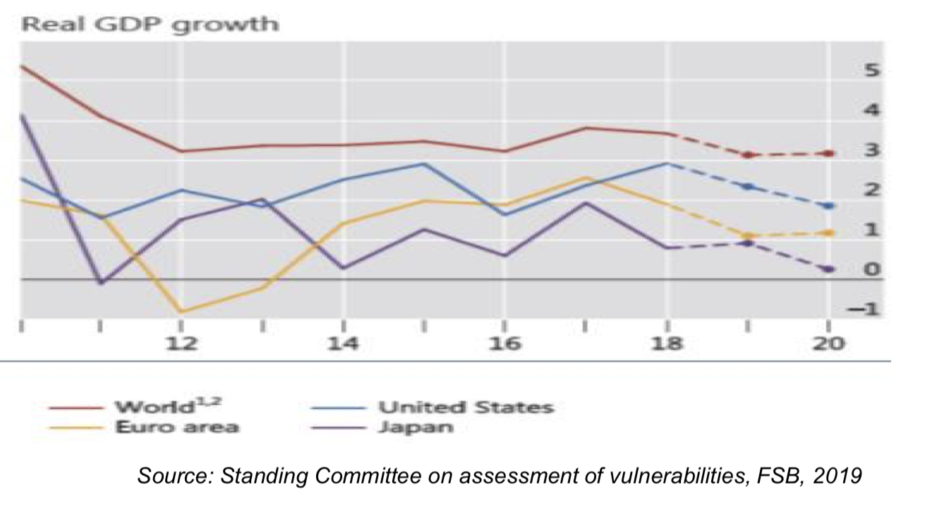 Real GDP Growth - Source Standing Committee on assessment of vulnerablilites, 2019