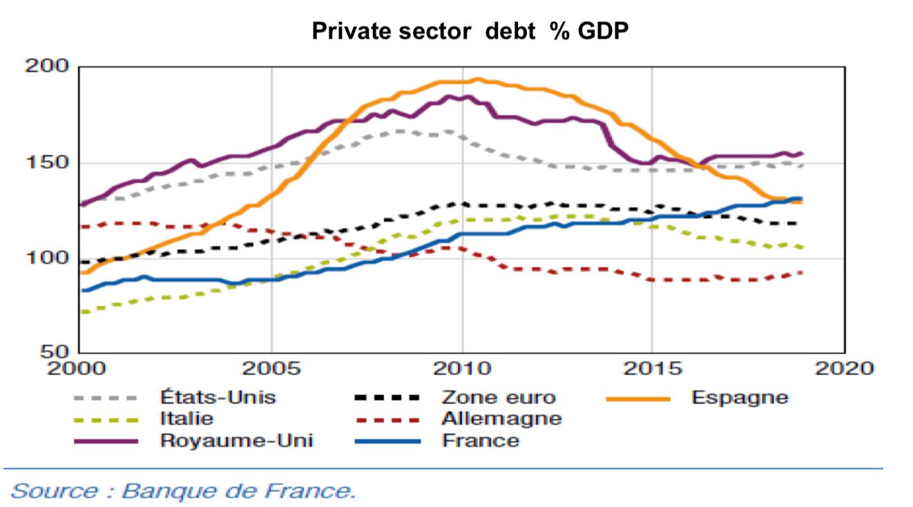 Private secto debt % GDP - Source : Banque de France