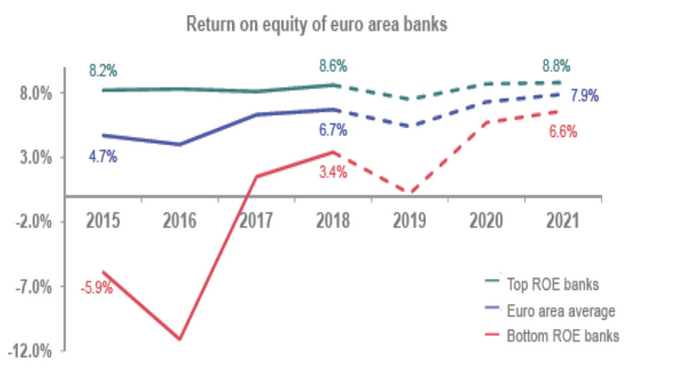 Return on equity of euro area banks