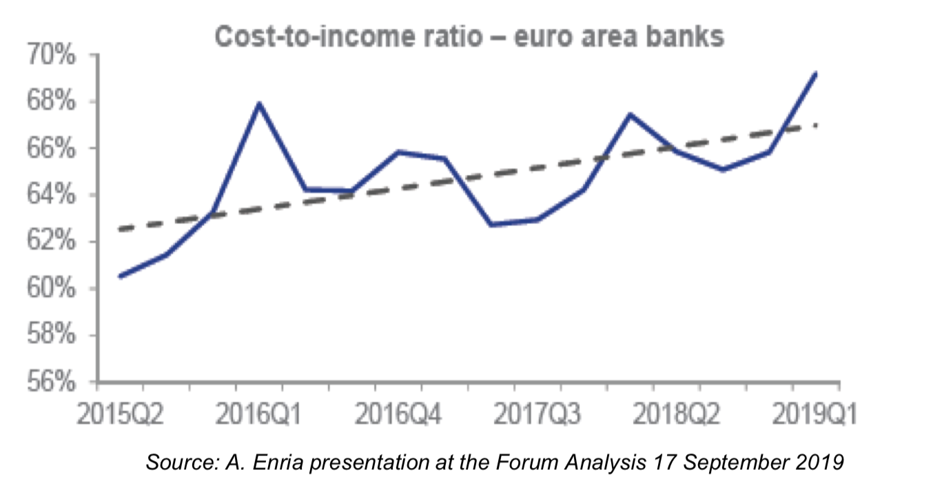 Cost to income ratio - Euro area banks