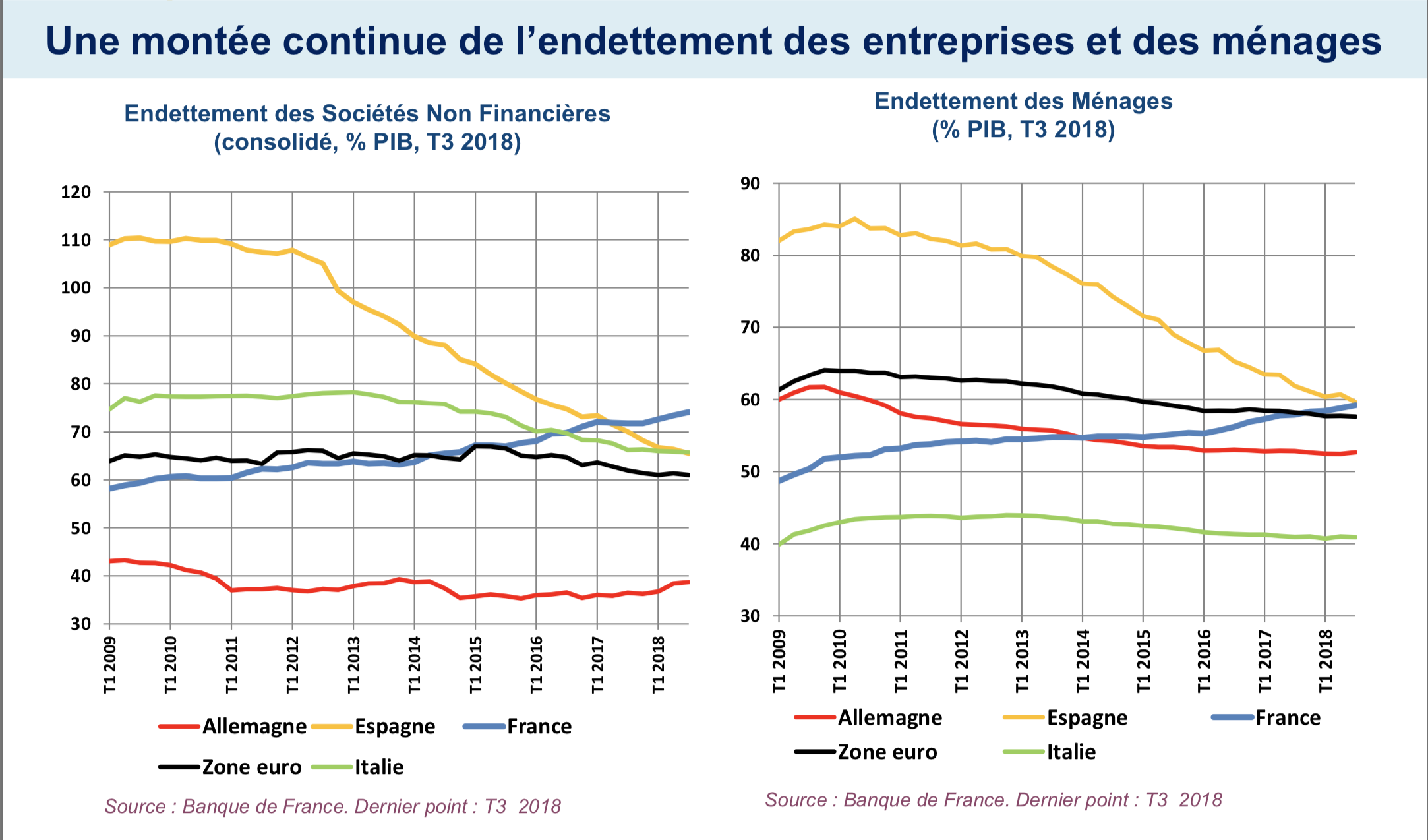Une montée continue de l'endettement des entreprises et des ménages