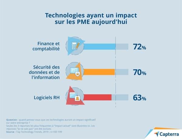 https://www.novencia.com/wp-content/uploads/2020/02/2-technologies-impact-actuel.jpg