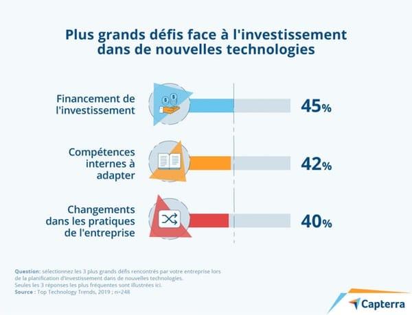 https://www.novencia.com/wp-content/uploads/2020/02/7-technologies-defis-investissement.jpg