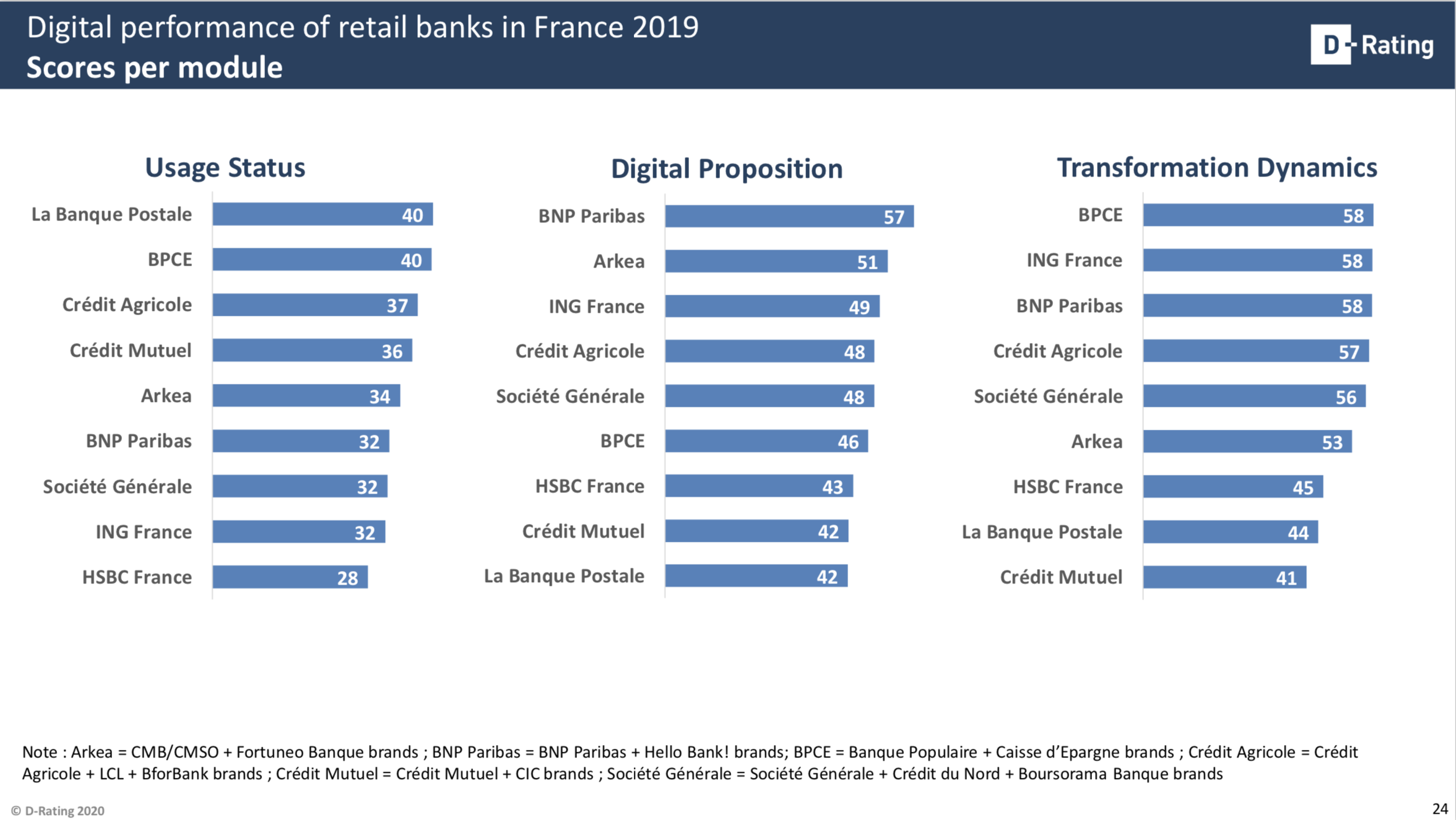 Scores per module - Digitalisation banks France 2019