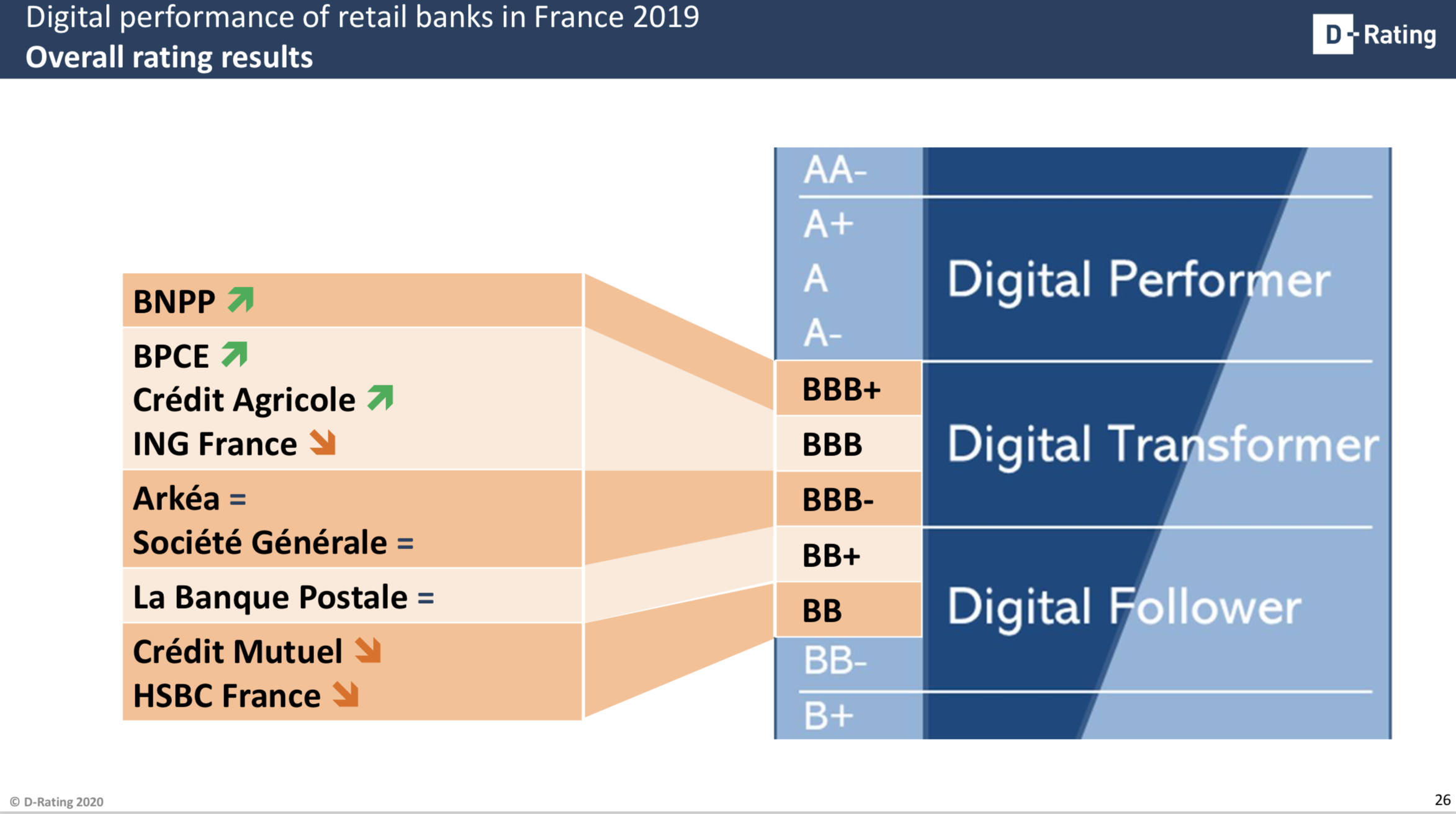 Overall rating results digitalisation banks France 2019