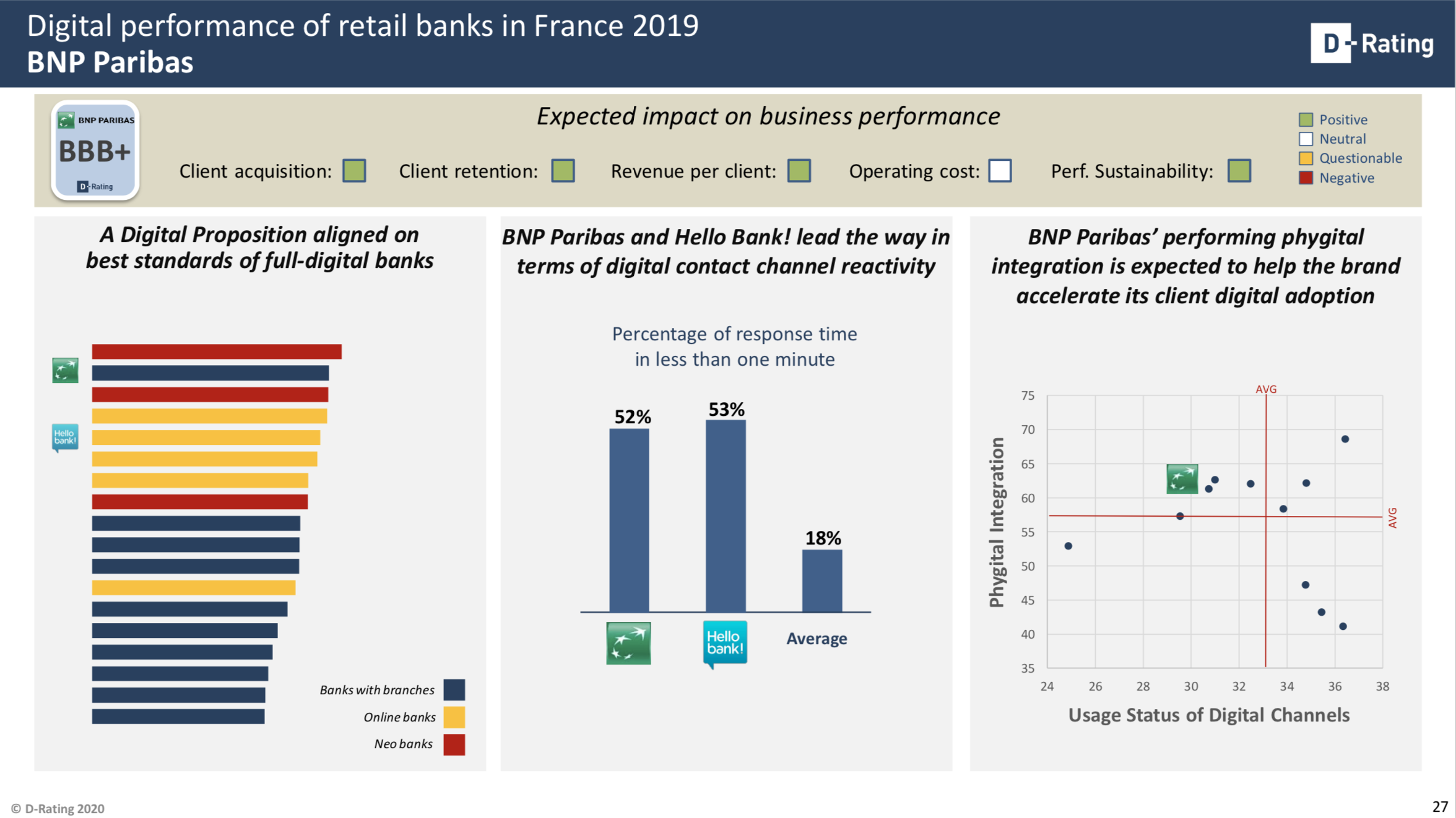 Digital performance of retail banks in France 2019
