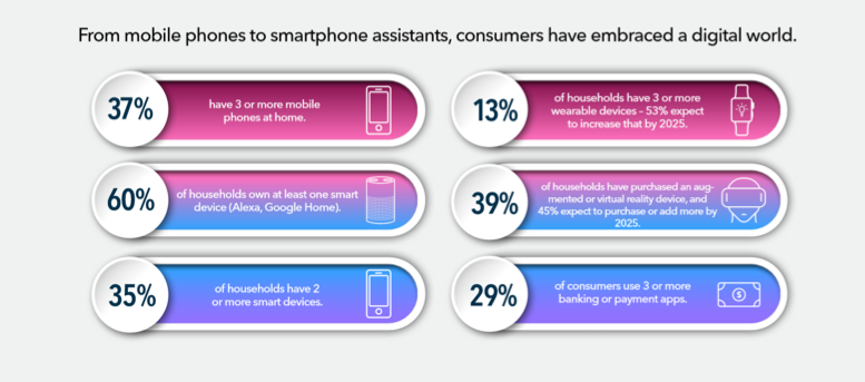 From mobile phones to smartphone assistants, consumers have embraced a digital world.