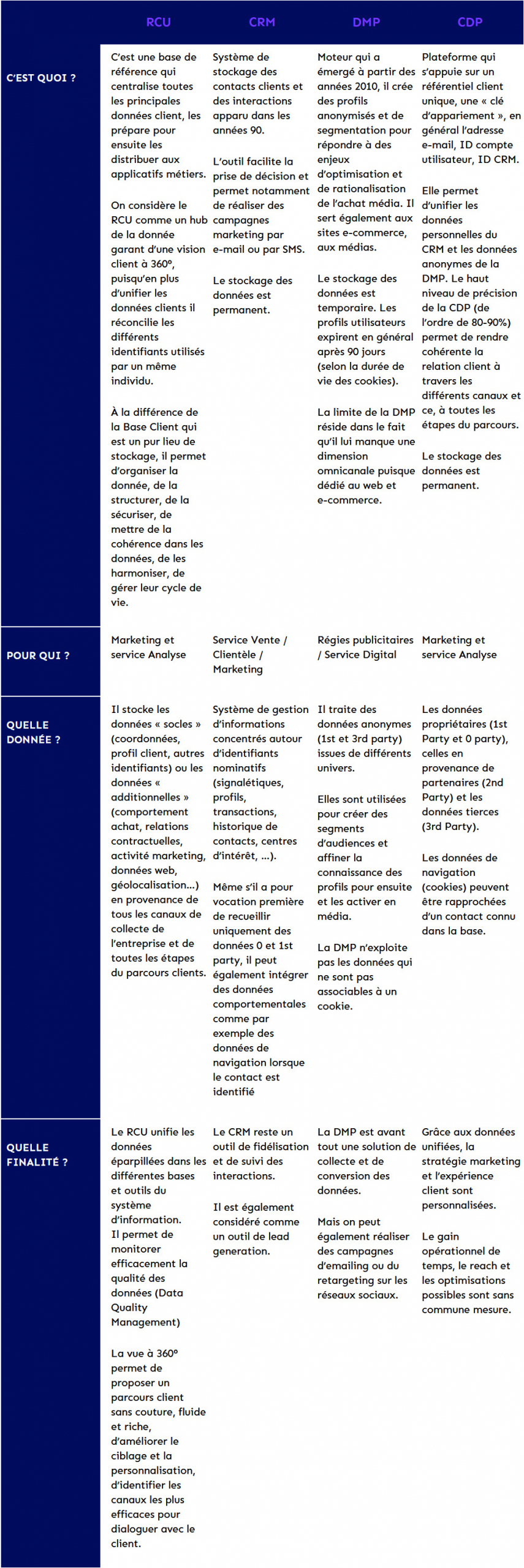 CRM, RCU, DMP et… CDP