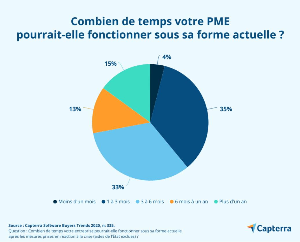 Capterra - Combien de temps votre PME pourrait-elle fonctionner sous sa forme actuelle ?