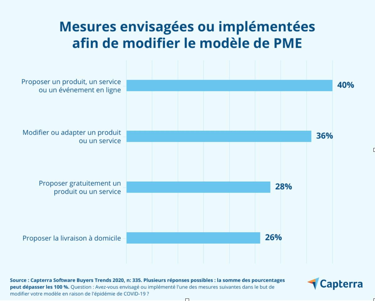 Capterra - Mesures envisagées ou implémentées afin de modifier le modèle de PME