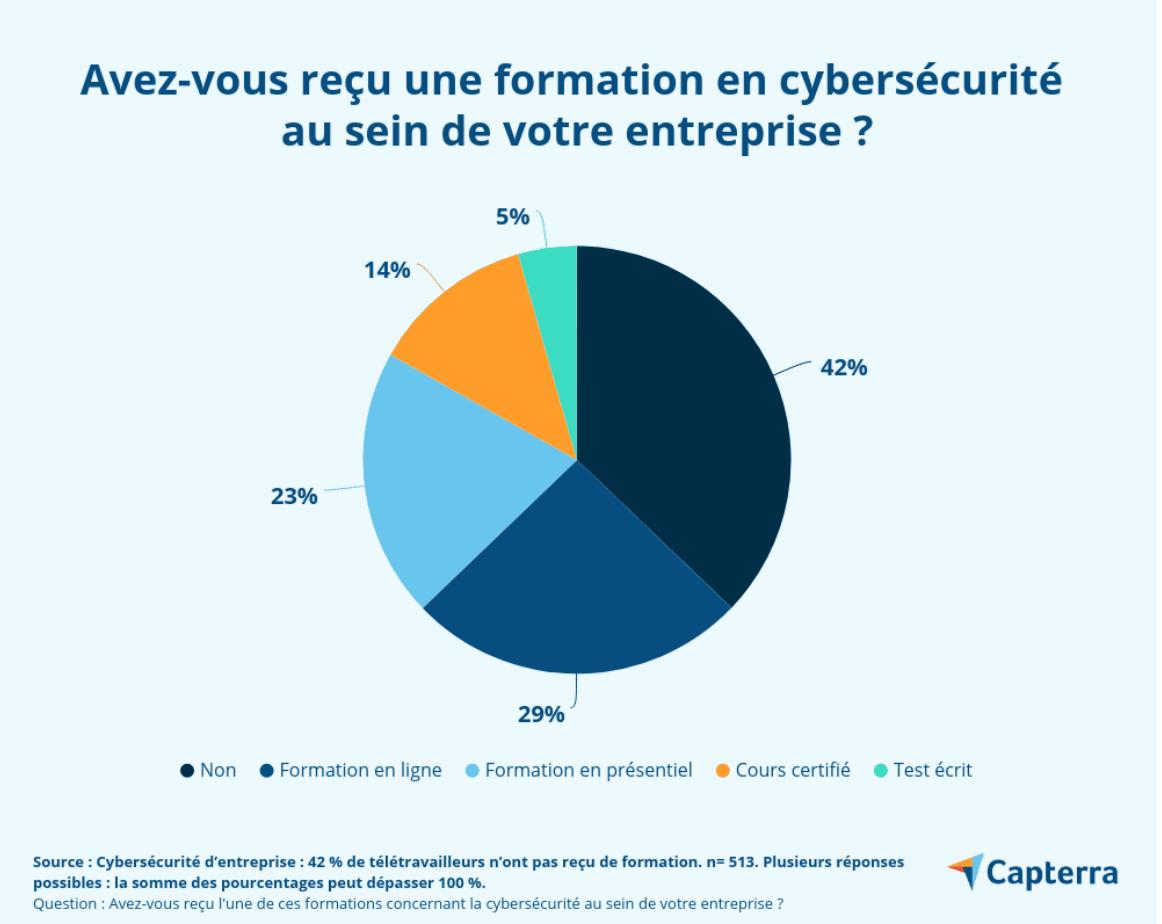 Capterra - Avez-vous reçu une formation en cybersécurité dans votre entreprise ?