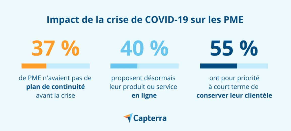 Capterra - impact de la crise COVID-19 sur les PME
