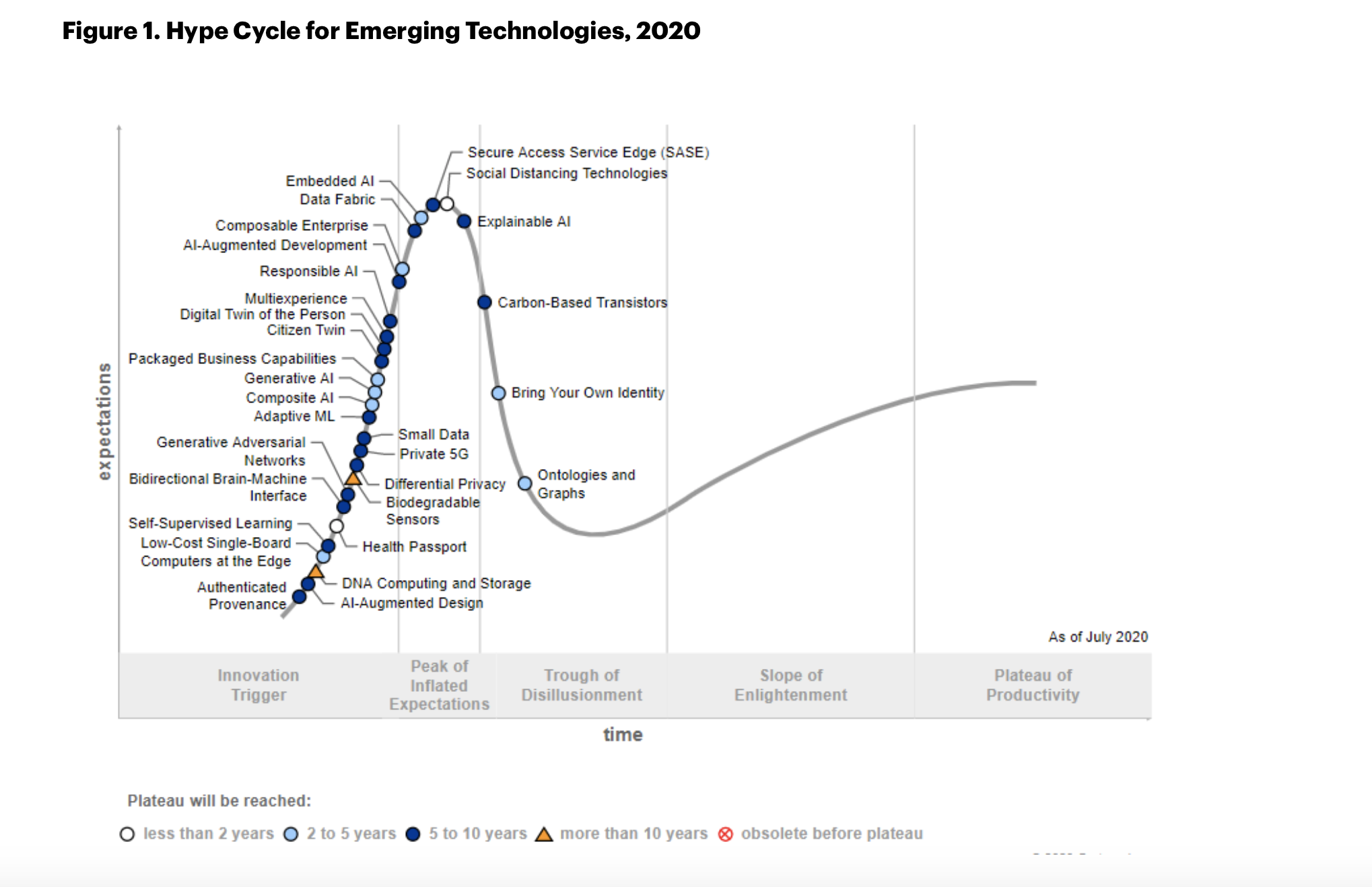 Hype Cycle for Emerging Technologies Gartner