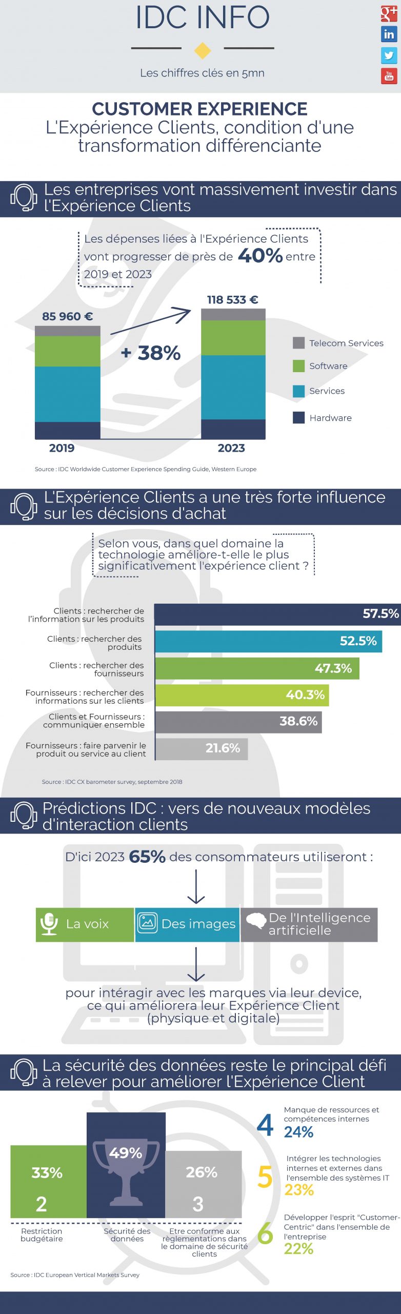 Infographie IDC Customer Experience