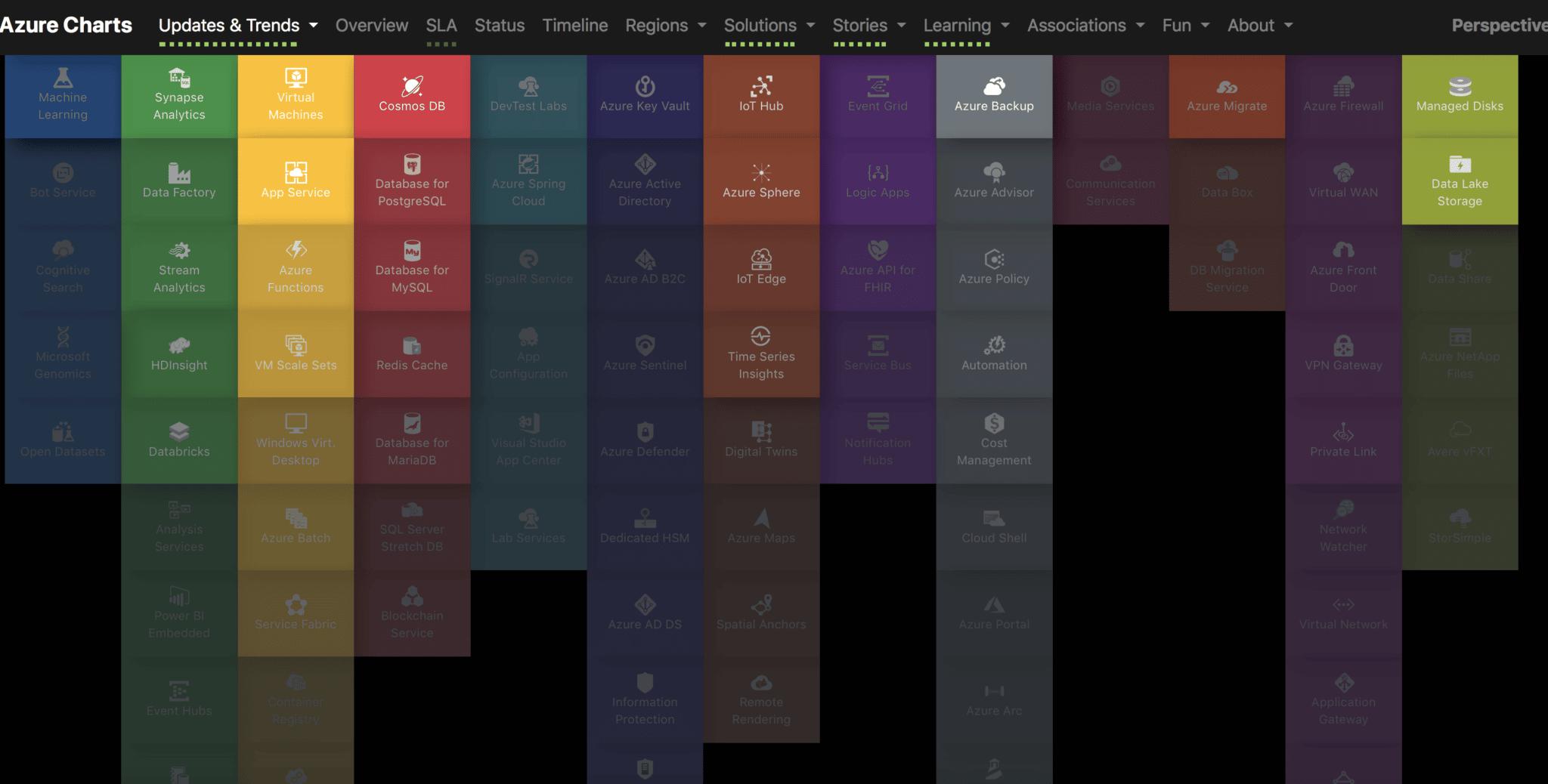 Avec le live interactive guide to Azure Cloud current state, on peut suivre en temps réel les mises à jour de la solution dans les différentes régions du monde