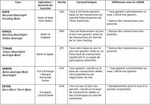 Les différents taux du LIBOR
